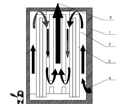Индукционные котлы для отопления: что это такое? Как сделать своими руками? - фото 6