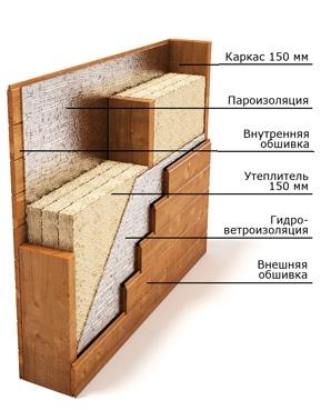 Технологии строительства каркасных домов по финской технологии - фото 3
