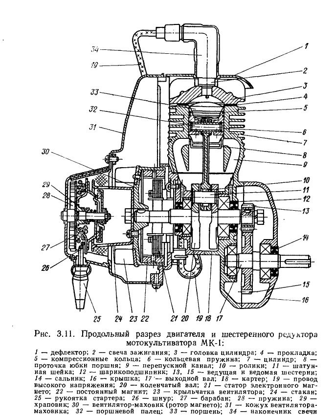 Устройство, ремонт и обслуживание мотокультиваторов