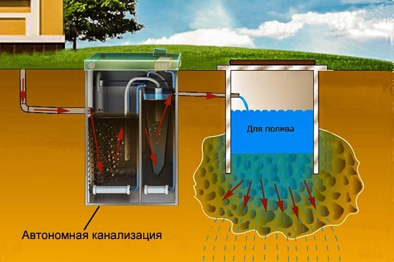 Способы очистки сточных вод на участке - фото 4