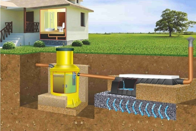 Способы очистки сточных вод на участке - фото 1