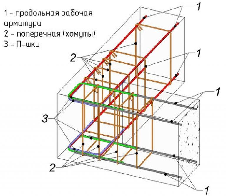 Ошибки при закладке фундамента и пути решения - фото 5