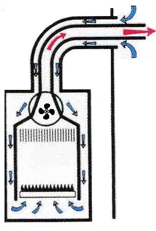 О различиях в работе котлов с датчиками уличной температуры и комнатными термостатами - фото 7