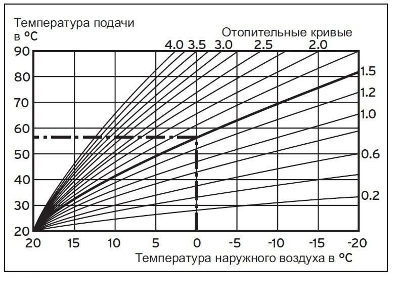 О различиях в работе котлов с датчиками уличной температуры и комнатными термостатами - фото 5