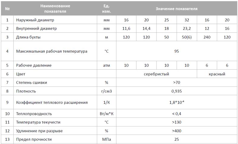 Сшитый полиэтилен против полипропилена: преимущества PE-Xa для монтажников и потребителей - фото 10