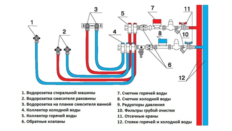 Разводка отопления и водоснабжения в квартире: выбор материалов и инженерного оборудования - фото 3