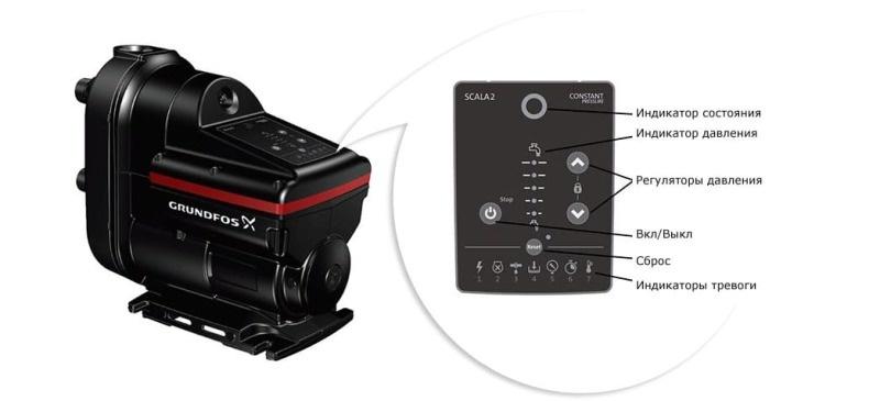 Особенности и тенденции развития насосов на примере оборудования Grundfos  - фото 6