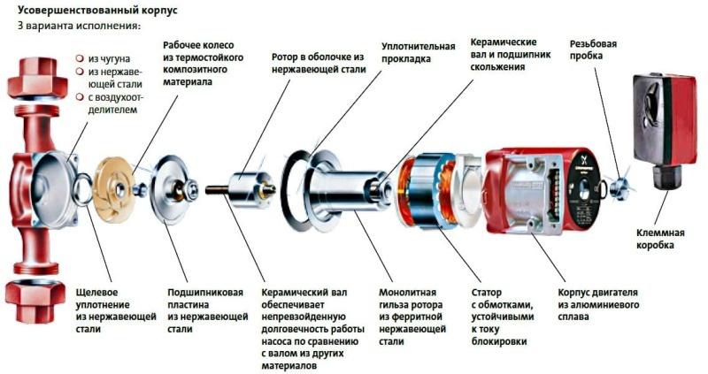 Особенности и тенденции развития насосов на примере оборудования Grundfos  - фото 2