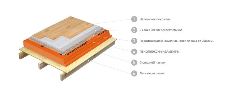 Почему полы каркасного дома важно утеплять правильной теплоизоляцией? - фото 2