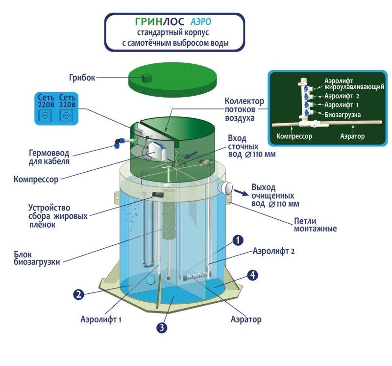 Линейка продукции компании «Инновационное экологическое оборудование» - фото 4